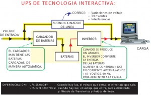 UPS INTERACTIVO VS UPS ON LINE FOTO 1